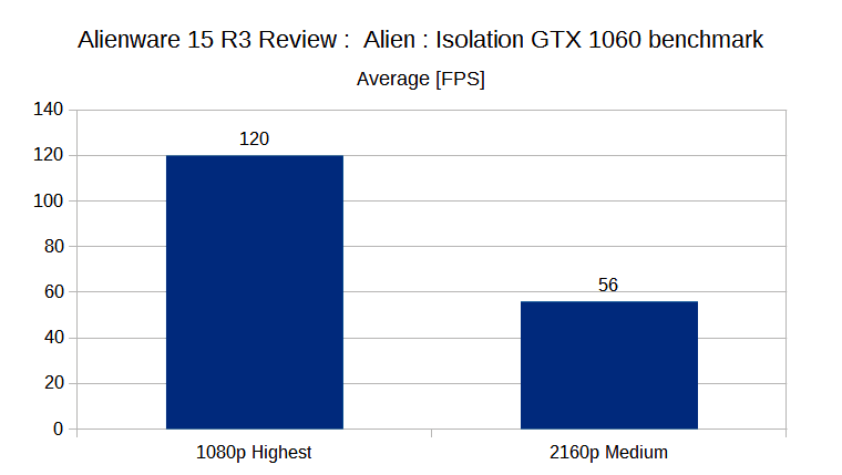 Alien: isolation benchmarked - notebookcheck.internet reviews 4700MQ     Schenker W503