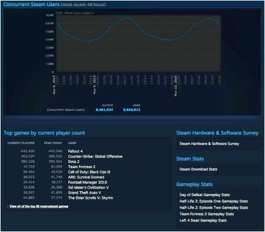 Dota 2 - steam charts 108689                          This summer 2012             52721